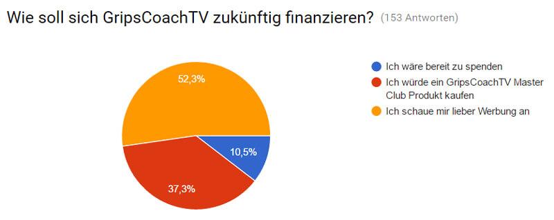 Wie soll sich GripsCoachTV finanzieren?
