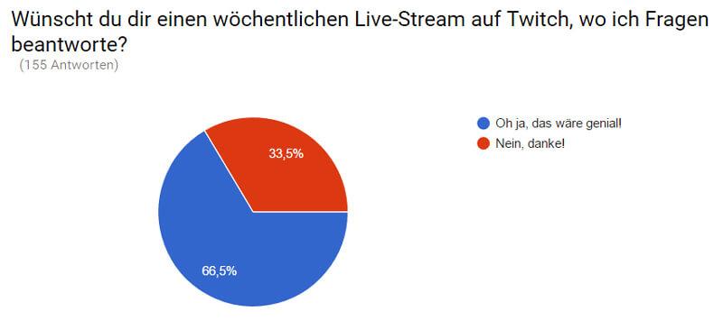 Wünscht du dir einen Live-Stream auf Twitch?