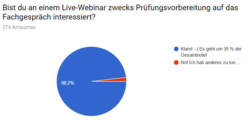 Über 98 % der Befragten wünschen sich eine Live-Webinar über das Fachgespräch