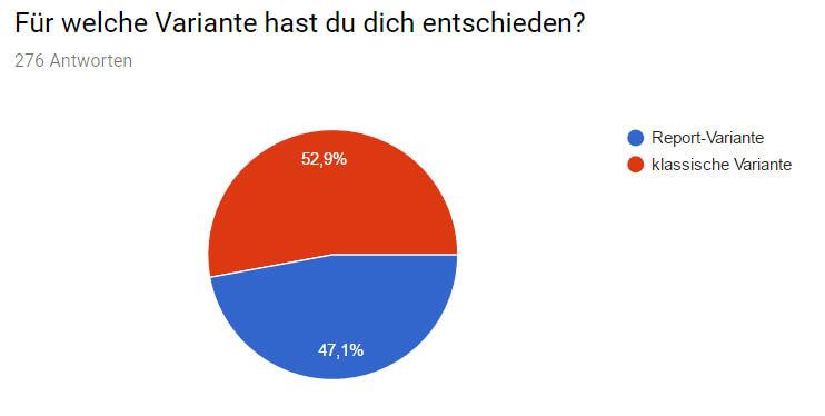 53 % der Befragten entschieden sich für die klassische Variante des Fachgesprächs Kaufmann / Kauffrau für Büromanagement