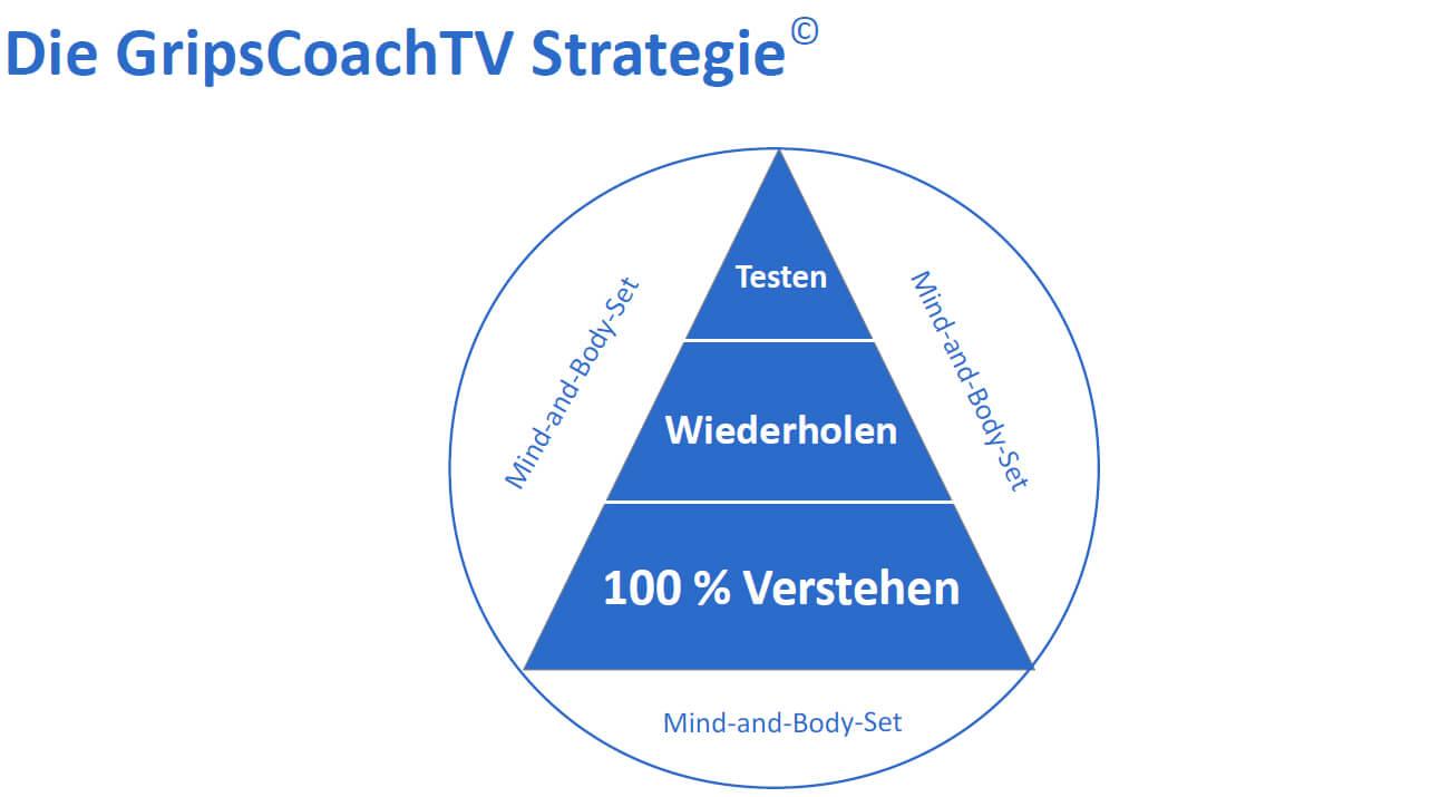 Die GripsCoachTV Strategie: Verstehen - Wiederholen - Testen